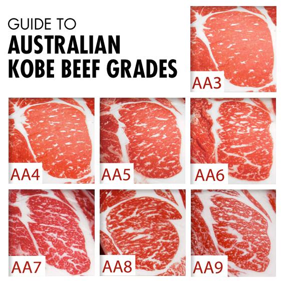 Australian Kobe Beef Scale